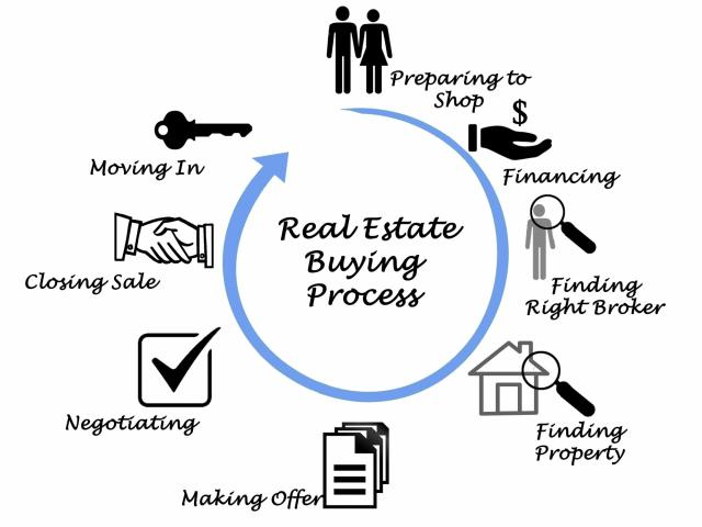 1MR Home Buying Process