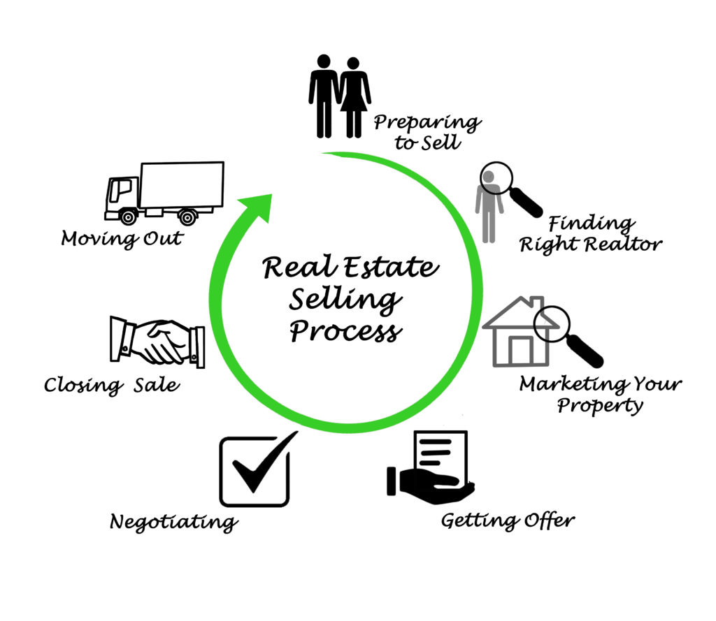 1MR Home Selling Process